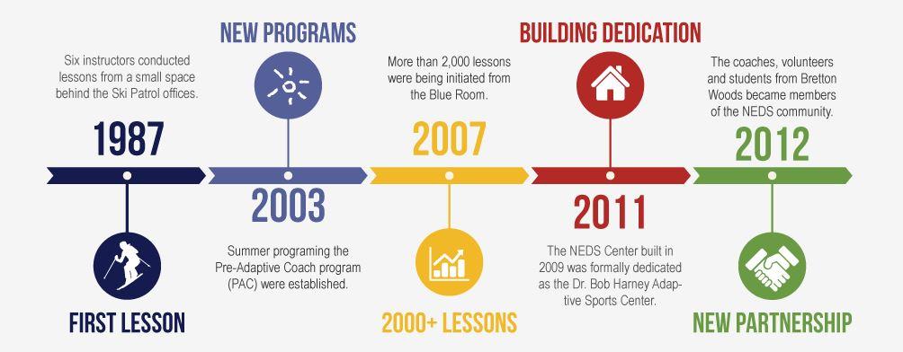 NEDS history timeline.